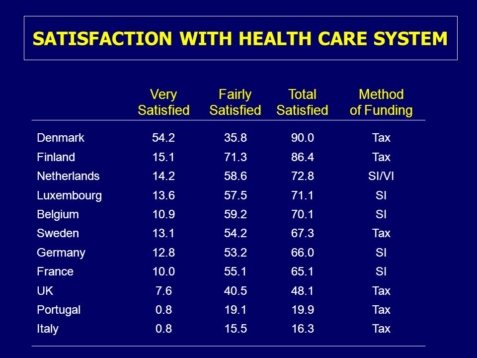 SATISFACTION WITH HEALTH CARE SYSTEM Very Satisfied Fairly Satisfied Total Satisfied Method of Funding Denmark54.235.890.0Tax Finland15.171.386.4Tax Netherlands14.258.672.8SI/VI Luxembourg13.657.571.1SI Belgium10.959.270.1SI Sweden13.154.267.3Tax Germany12.853.266.0SI France10.055.165.1SI UK7.640.548.1Tax Portugal0.819.119.9Tax Italy0.815.516.3Tax
