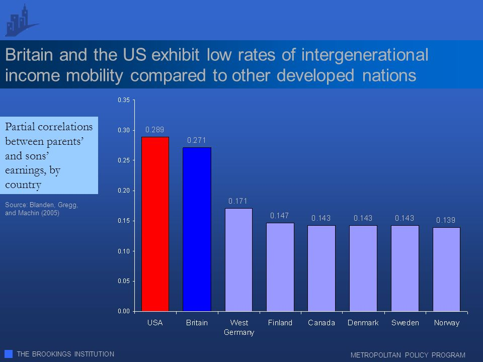 THE BROOKINGS INSTITUTION METROPOLITAN POLICY PROGRAM Britain and the US exhibit low rates of intergenerational income mobility compared to other developed nations Partial correlations between parents and sons earnings, by country Source: Blanden, Gregg, and Machin (2005)