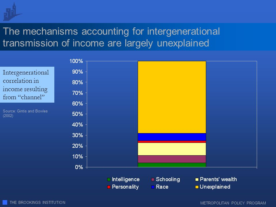 THE BROOKINGS INSTITUTION METROPOLITAN POLICY PROGRAM The mechanisms accounting for intergenerational transmission of income are largely unexplained Intergenerational correlation in income resulting from channel Source: Gintis and Bowles (2002)