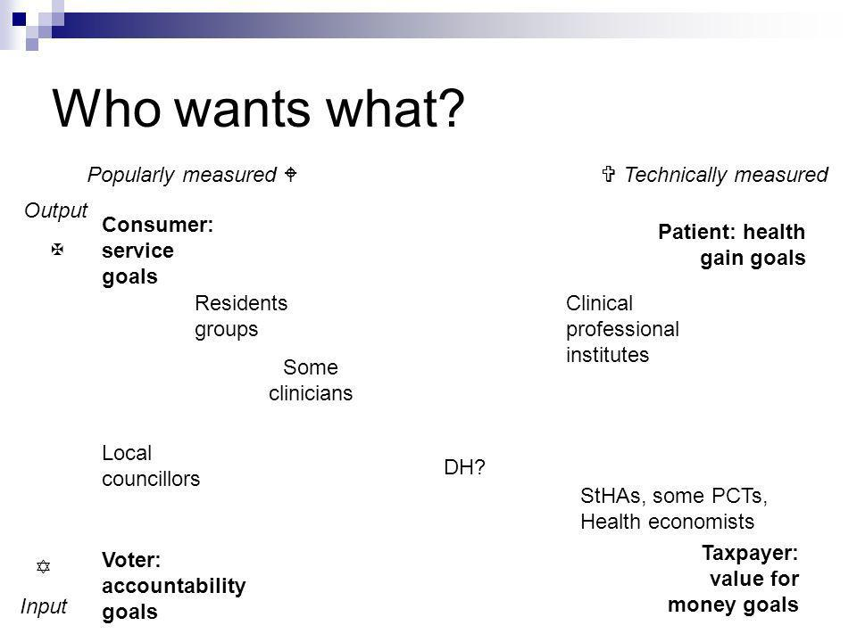 Who wants what? Consumer: service goals Patient: health gain goals Voter: accountability goals Popularly measured Technically measured Output Input Ta