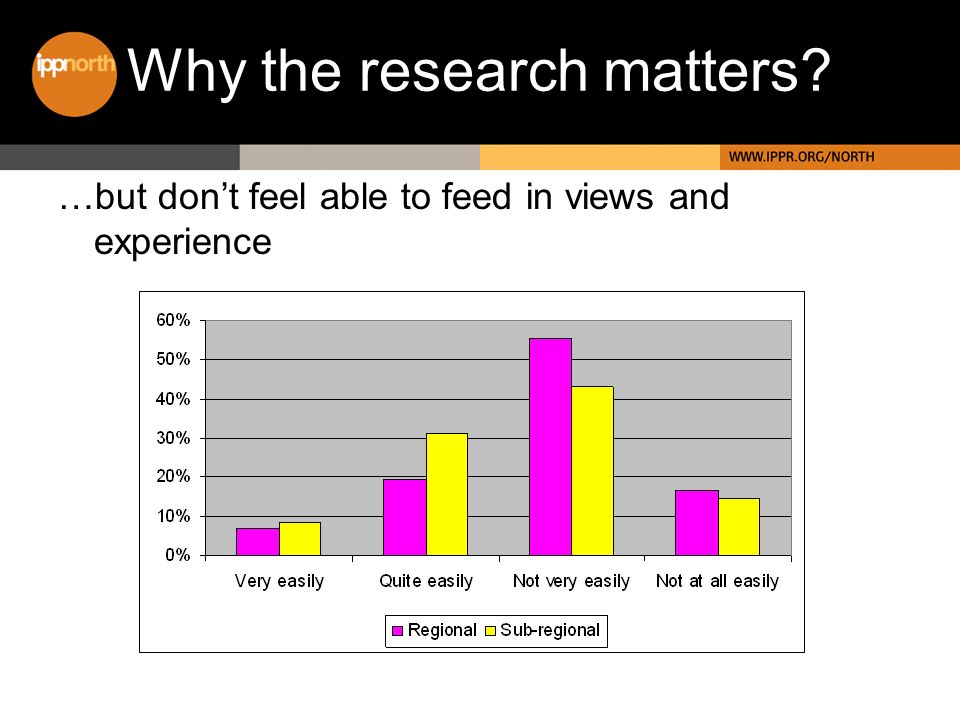 Why the research matters? …but dont feel able to feed in views and experience
