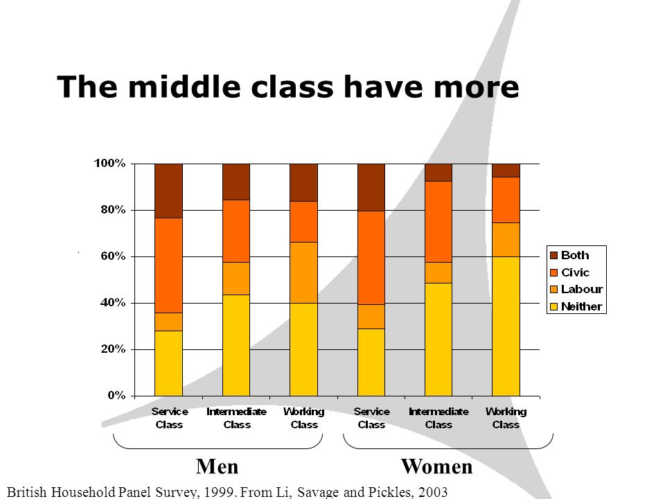 The middle class have more MenWomen British Household Panel Survey, 1999.
