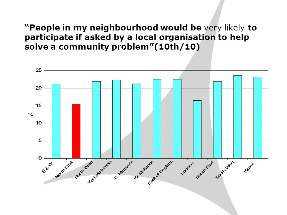 People in my neighbourhood would be very likely to participate if asked by a local organisation to help solve a community problem(10th/10)