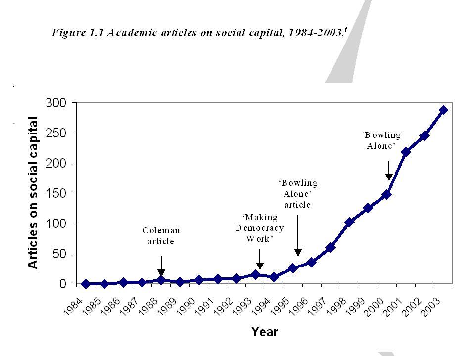 Definition Coleman (1988) Bourdieu (1992) Putnam (1993-2002) World Bank Networks, Norms, Sanctions