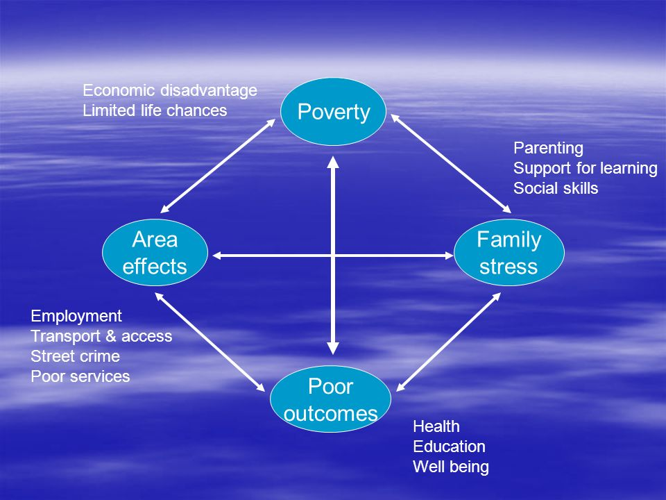 Poverty Family stress Area effects Poor outcomes Health Education Well being Parenting Support for learning Social skills Economic disadvantage Limite
