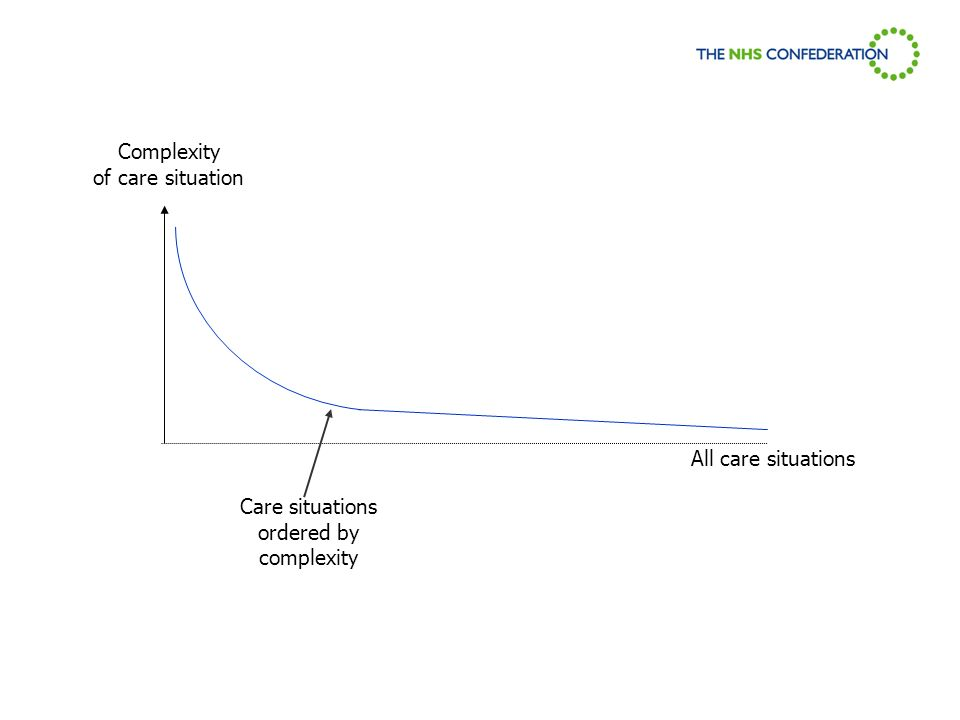 Complexity of care situation All care situations Care situations ordered by complexity