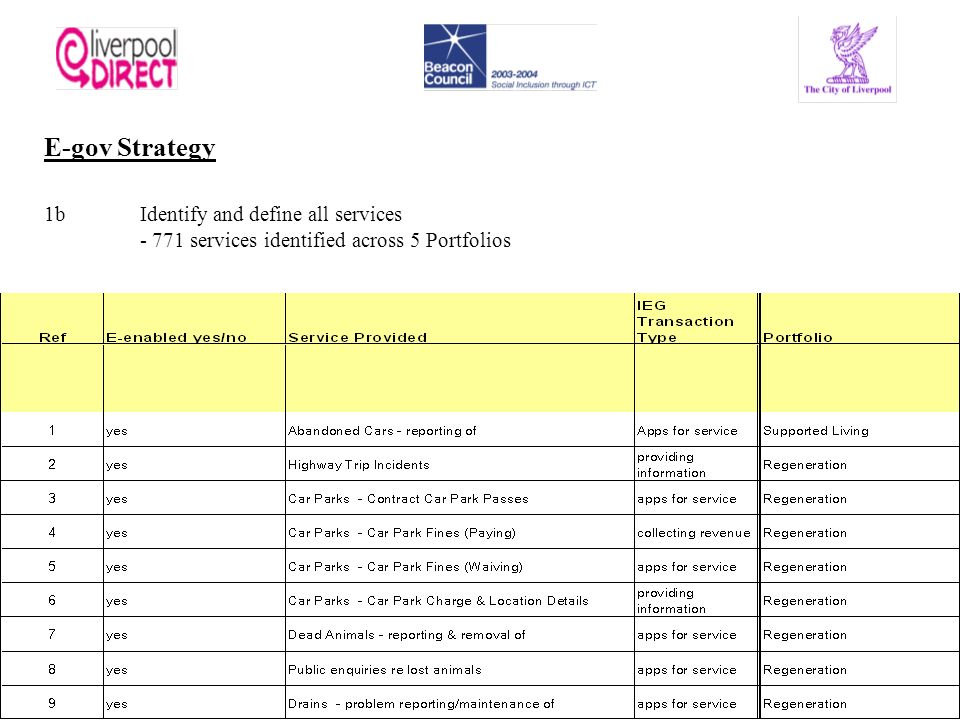 E-gov Strategy 1bIdentify and define all services - 771 services identified across 5 Portfolios