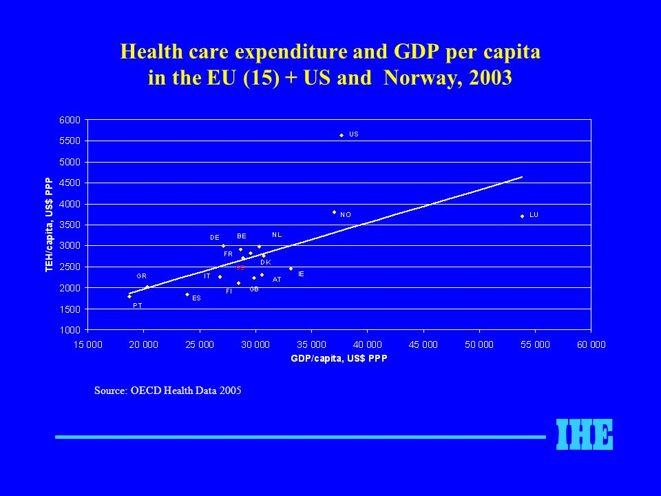 Health care expenditure and GDP per capita in the EU (15) + US and Norway, 2003 Source: OECD Health Data 2005