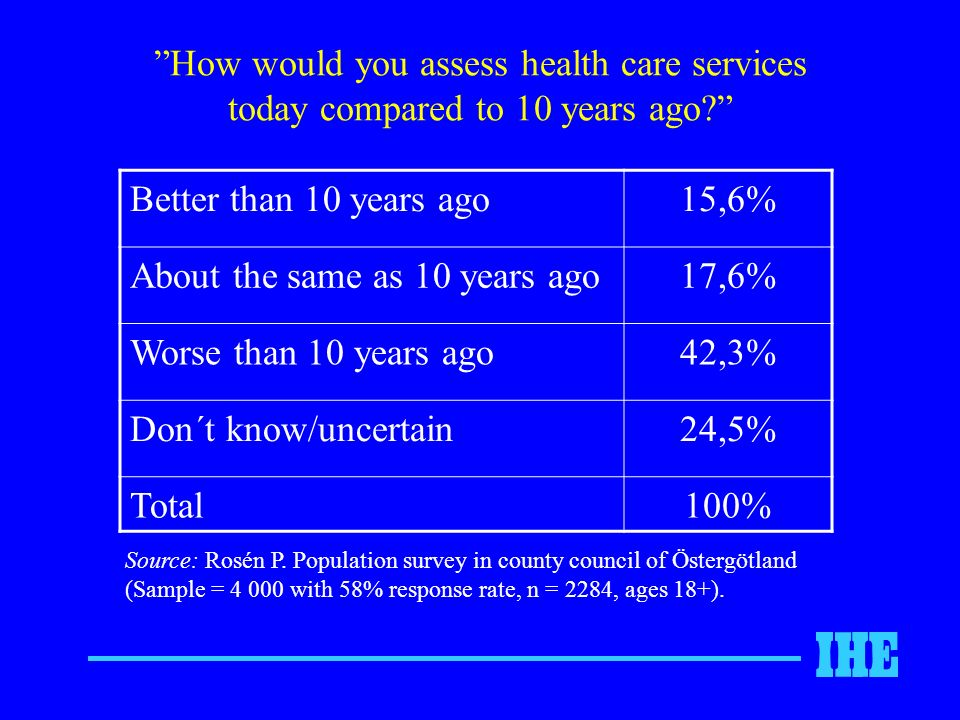 How would you assess health care services today compared to 10 years ago.