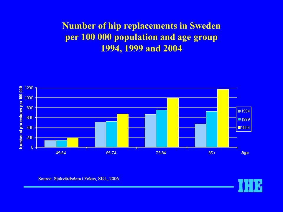 Number of hip replacements in Sweden per 100 000 population and age group 1994, 1999 and 2004 Source: Sjukvårdsdata i Fokus, SKL, 2006