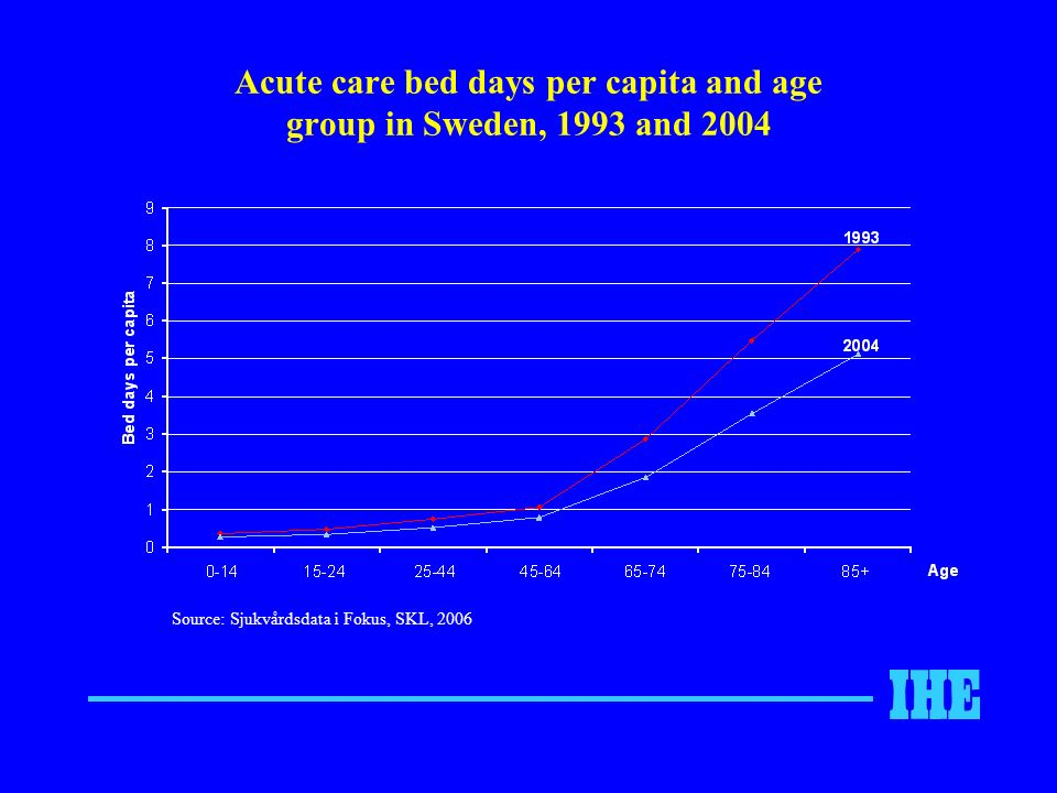 Acute care bed days per capita and age group in Sweden, 1993 and 2004 Source: Sjukvårdsdata i Fokus, SKL, 2006