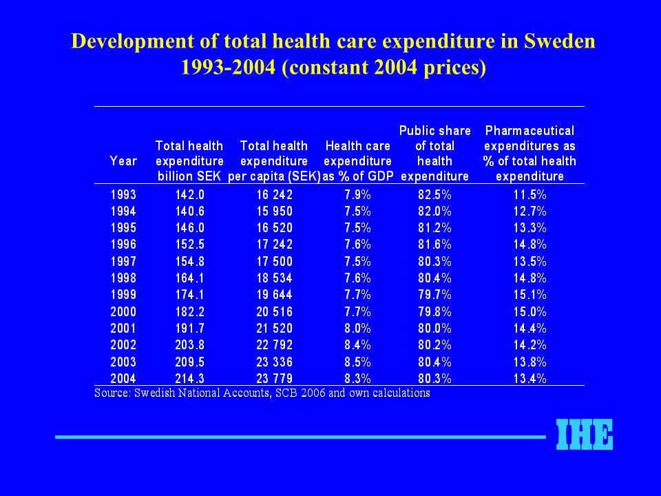 Development of total health care expenditure in Sweden 1993-2004 (constant 2004 prices)