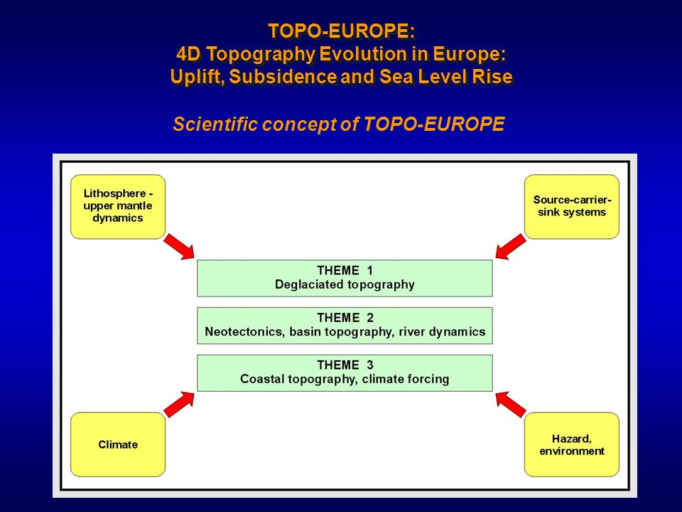 Scientific concept of TOPO-EUROPE