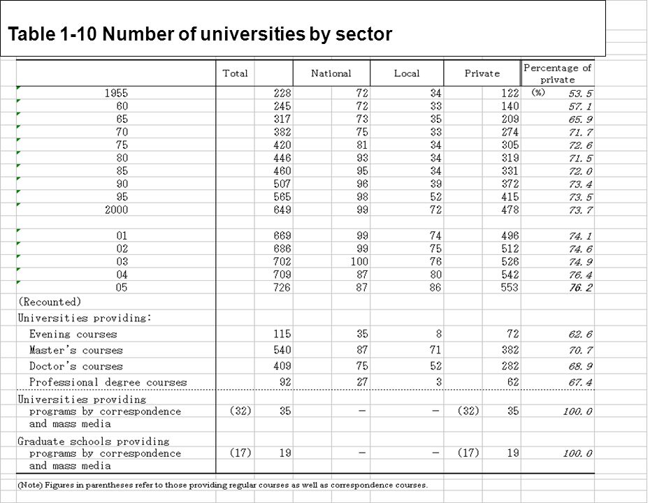 13 Table 1-10 Number of universities by sector