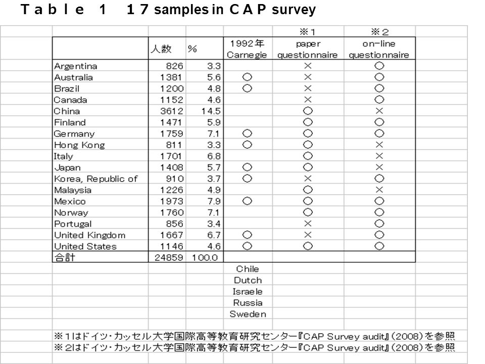 3 1 samples in survey