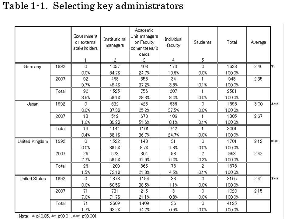 5 Table 1-2. Choosing new faculty