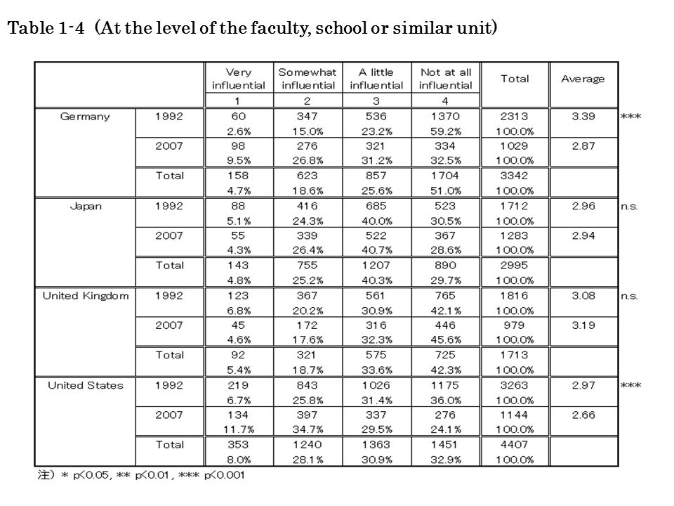 7 Table 1-4 (At the level of the faculty, school or similar unit)