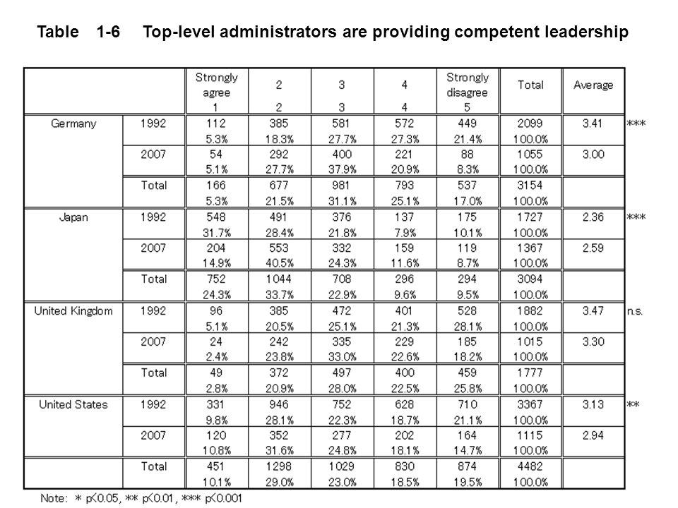 9 Table 1-6 Top-level administrators are providing competent leadership