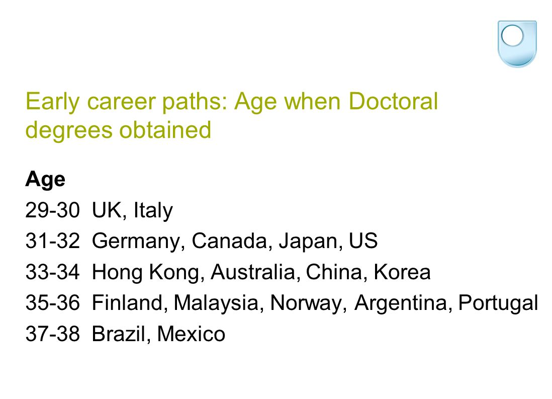 Early career paths: Age when Doctoral degrees obtained Age 29-30UK, Italy 31-32Germany, Canada, Japan, US 33-34Hong Kong, Australia, China, Korea 35-36Finland, Malaysia, Norway, Argentina, Portugal 37-38Brazil, Mexico
