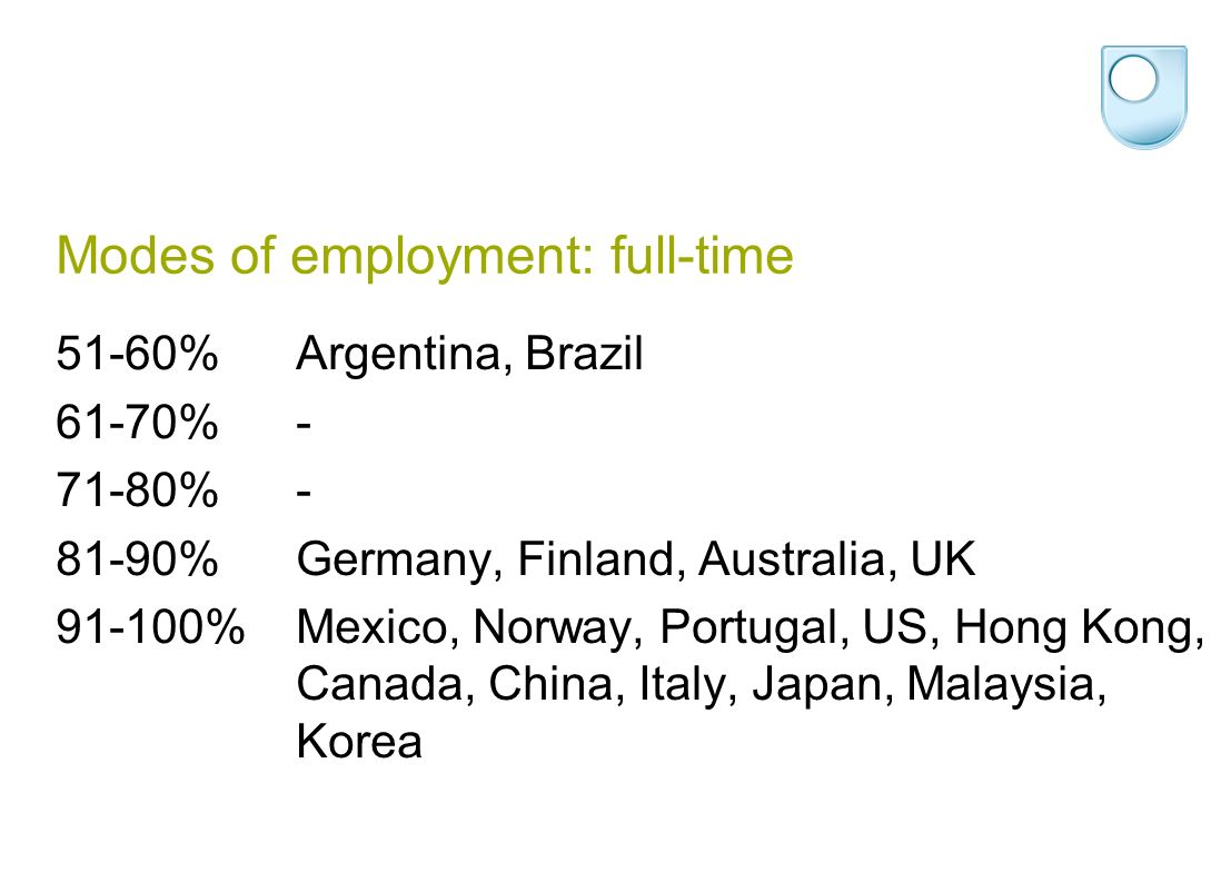 Modes of employment: full-time 51-60%Argentina, Brazil 61-70%- 71-80%- 81-90%Germany, Finland, Australia, UK 91-100%Mexico, Norway, Portugal, US, Hong