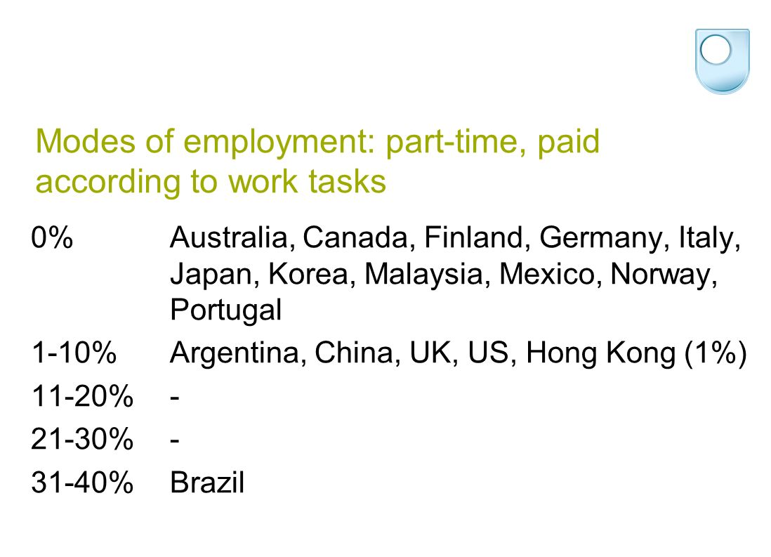 Modes of employment: part-time, paid according to work tasks 0%Australia, Canada, Finland, Germany, Italy, Japan, Korea, Malaysia, Mexico, Norway, Portugal 1-10%Argentina, China, UK, US, Hong Kong (1%) 11-20%- 21-30%- 31-40%Brazil