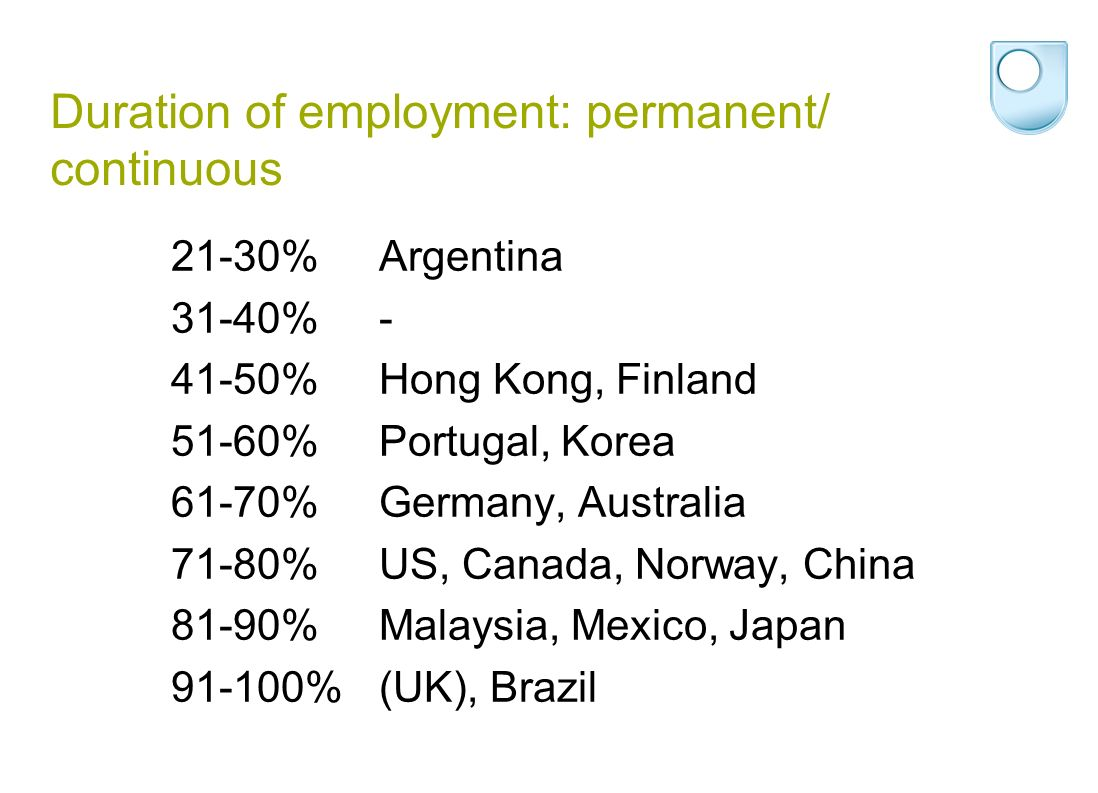 Duration of employment: permanent/ continuous 21-30%Argentina 31-40%- 41-50%Hong Kong, Finland 51-60%Portugal, Korea 61-70%Germany, Australia 71-80%US