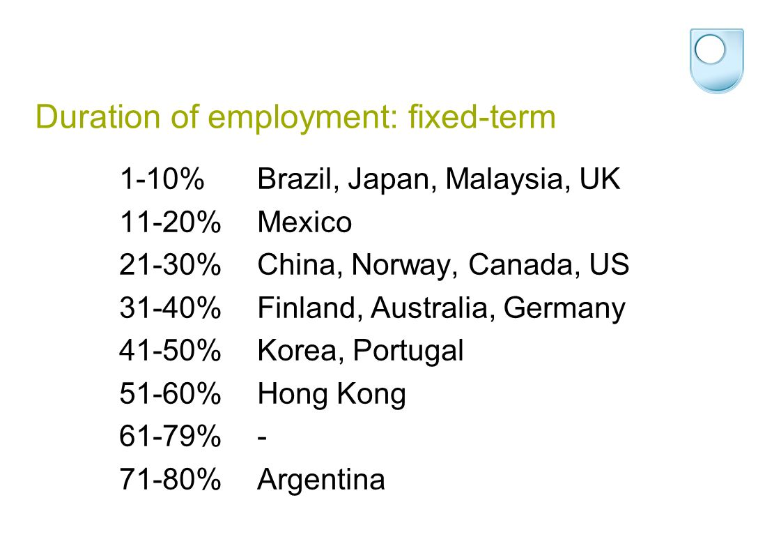 Duration of employment: fixed-term 1-10%Brazil, Japan, Malaysia, UK 11-20%Mexico 21-30%China, Norway, Canada, US 31-40%Finland, Australia, Germany 41-50%Korea, Portugal 51-60%Hong Kong 61-79%- 71-80%Argentina