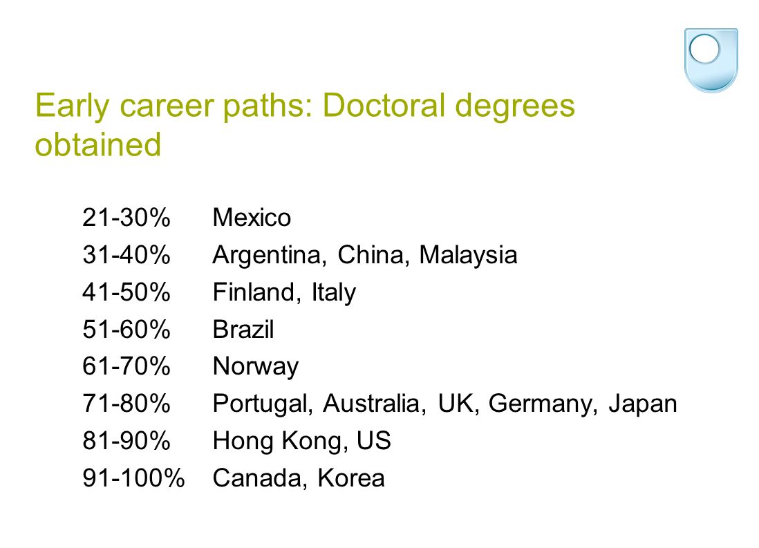 Early career paths: Doctoral degrees obtained 21-30%Mexico 31-40%Argentina, China, Malaysia 41-50%Finland, Italy 51-60%Brazil 61-70%Norway 71-80%Portugal, Australia, UK, Germany, Japan 81-90%Hong Kong, US 91-100%Canada, Korea