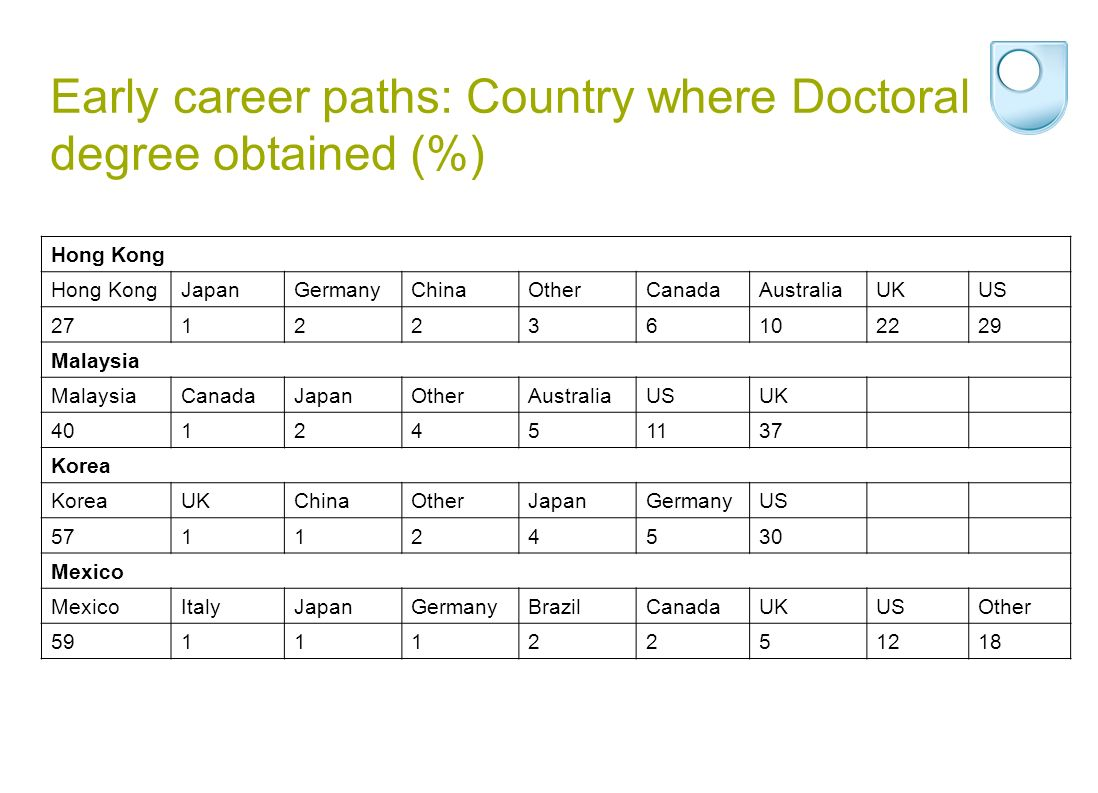 Early career paths: Country where Doctoral degree obtained (%) Hong Kong JapanGermanyChinaOtherCanadaAustraliaUKUS 2712236102229 Malaysia CanadaJapanO