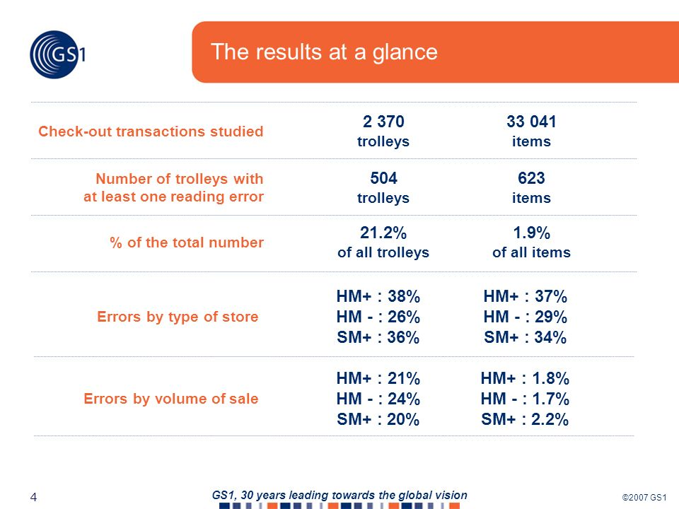 ©2007 GS1 4 GS1, 30 years leading towards the global vision The results at a glance 21.2% of all trolleys 1.9% of all items % of the total number 2 370 trolleys 33 041 items Check-out transactions studied 504 trolleys 623 items Number of trolleys with at least one reading error Errors by type of store HM+ : 38% HM - : 26% SM+ : 36% HM+ : 37% HM - : 29% SM+ : 34% Errors by volume of sale HM+ : 21% HM - : 24% SM+ : 20% HM+ : 1.8% HM - : 1.7% SM+ : 2.2%