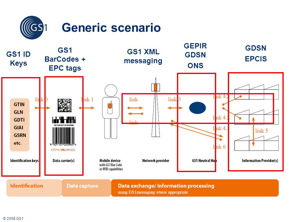 © 2008 GS1 Generic scenario GS1 ID Keys GS1 BarCodes + EPC tags GEPIR GDSN ONS GDSN EPCIS GS1 XML messaging