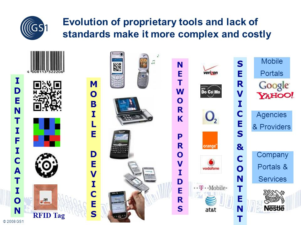 © 2008 GS1 Evolution of proprietary tools and lack of standards make it more complex and costly RFID Tag IDENTIFICATIONIDENTIFICATION MOBILEDEVICESMOB