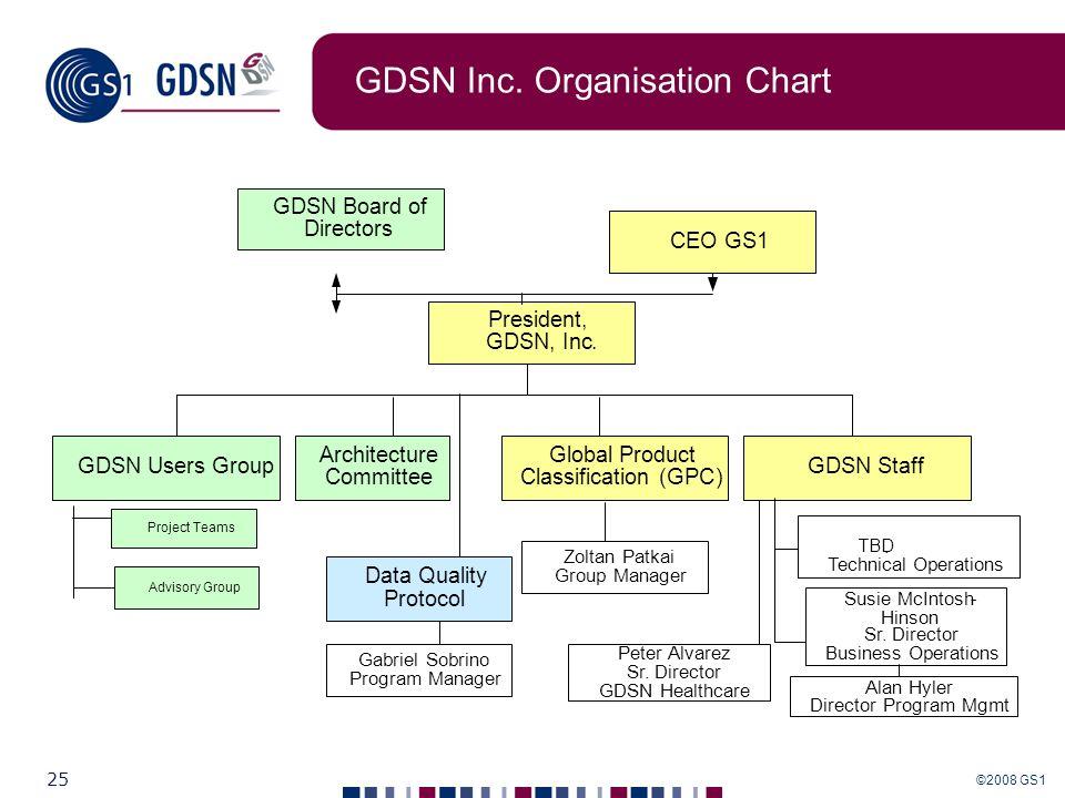 ©2008 GS1 25 GDSN Inc. Organisation Chart