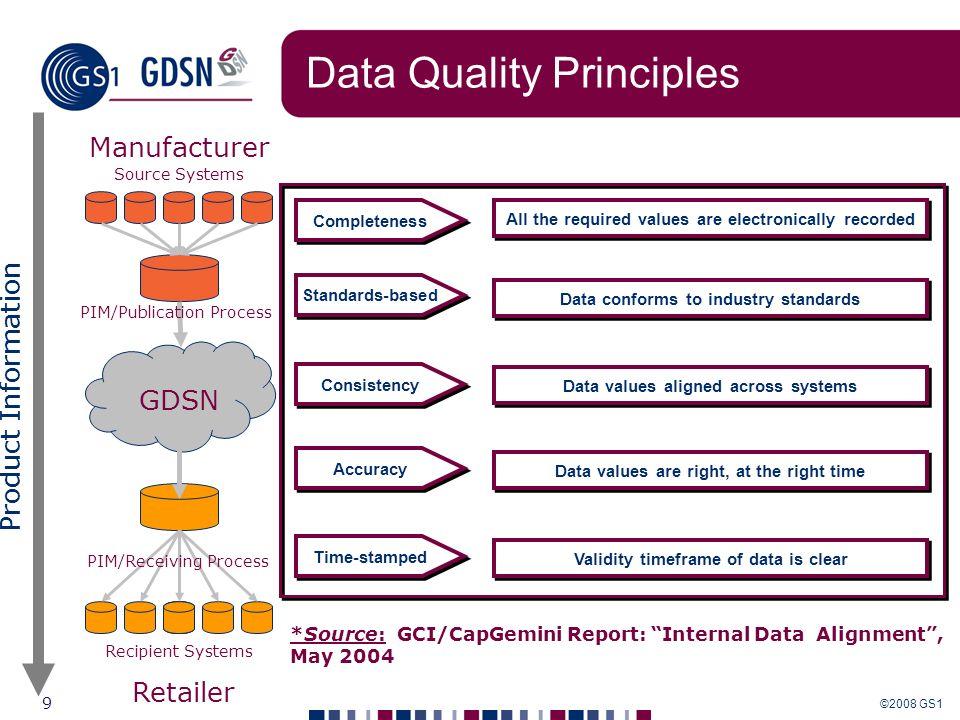 ©2008 GS1 9 Las 5 dimensiones de la calidad de datos*: Completeness All the required values are electronically recorded *Source: GCI/CapGemini Report: