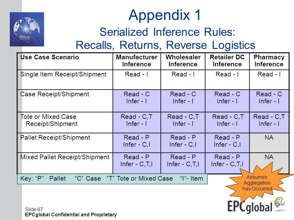 Slide 67 EPCglobal Confidential and Proprietary Appendix 1 Serialized Inference Rules: Recalls, Returns, Reverse Logistics Use Case Scenario Manufactu