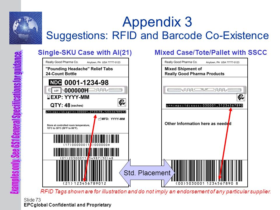 Slide 73 EPCglobal Confidential and Proprietary Appendix 3 Suggestions: RFID and Barcode Co-Existence Single-SKU Case with AI(21) Std. Placement Mixed