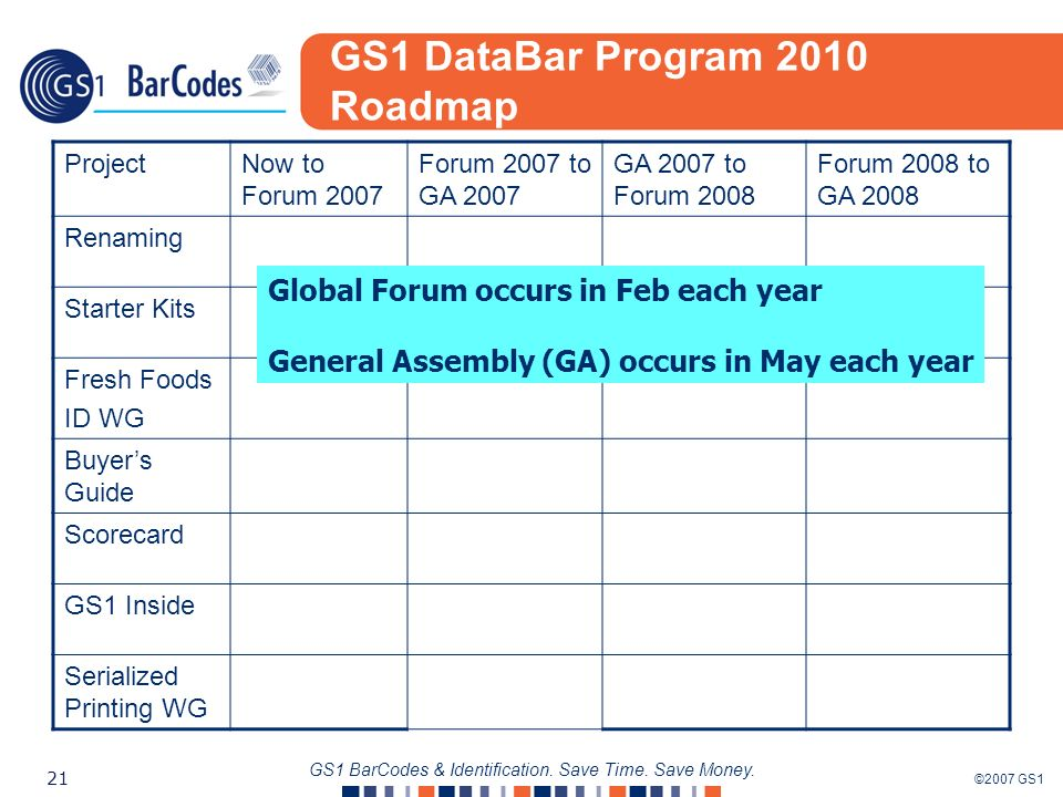 ©2007 GS1 21 GS1 BarCodes & Identification. Save Time. Save Money. GS1 DataBar Program 2010 Roadmap ProjectNow to Forum 2007 Forum 2007 to GA 2007 GA