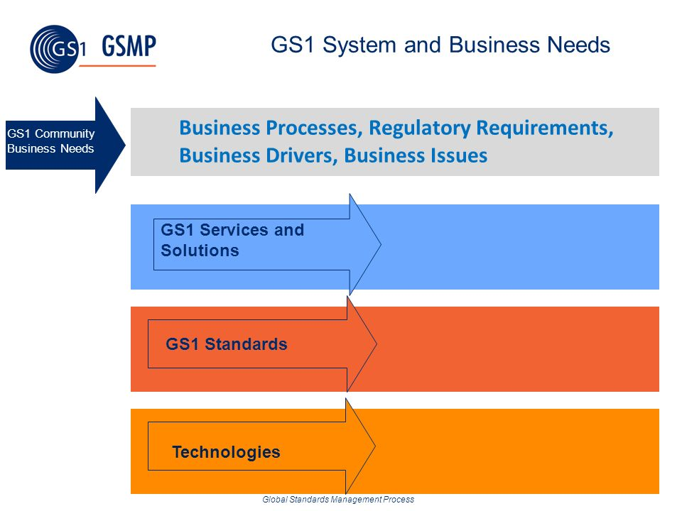 Global Standards Management Process GS1 System and Business Needs Business Processes, Regulatory Requirements, Business Drivers, Business Issues GS1 C