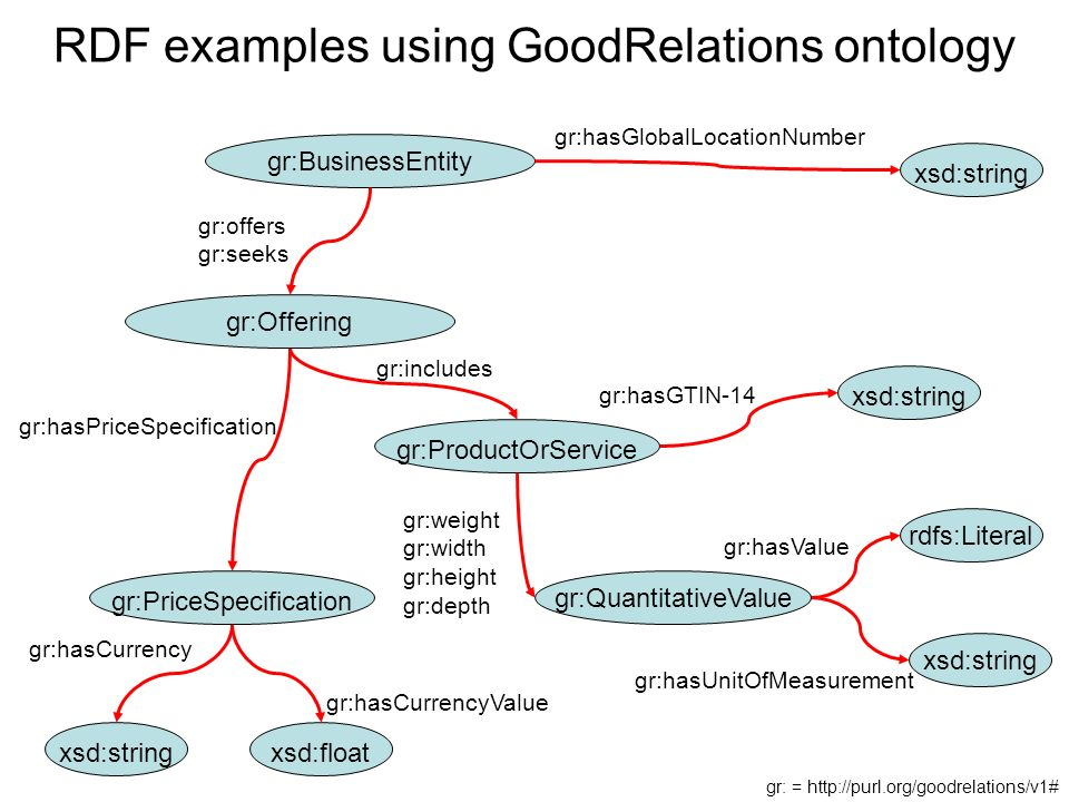 RDF examples using GoodRelations ontology rdfs:Literal xsd:string gr:hasValue gr:hasUnitOfMeasurement xsd:string gr:hasGTIN-14 gr:QuantitativeValue gr:weight gr:width gr:height gr:depth gr:ProductOrService gr:includes xsd:stringxsd:float gr:hasCurrencyValue gr:hasCurrency gr:PriceSpecification gr:hasPriceSpecification gr:BusinessEntity xsd:string gr:hasGlobalLocationNumber gr:Offering gr:offers gr:seeks gr: =