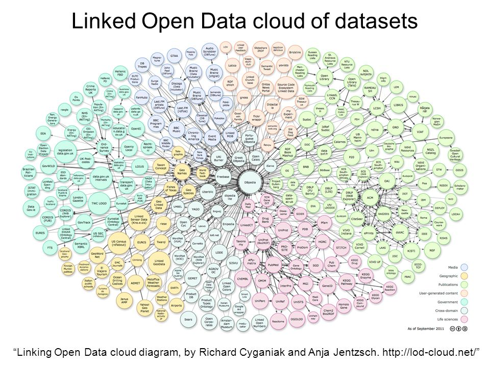 Linked Open Data cloud of datasets Linking Open Data cloud diagram, by Richard Cyganiak and Anja Jentzsch.