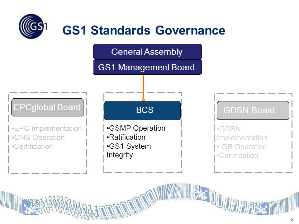 3 GSMP Governance Model (Including BCS Support Committees) Technical Work Groups Standards Maintenance Groups (SMGs) Joint Requirements Groups (JRGs) Local Community Network Process Oversight Committee Process Oversight, Due Process Architecture Group System Integrity Central Operations Group GSMP Operations BCS Management Board Technical Standards Committee