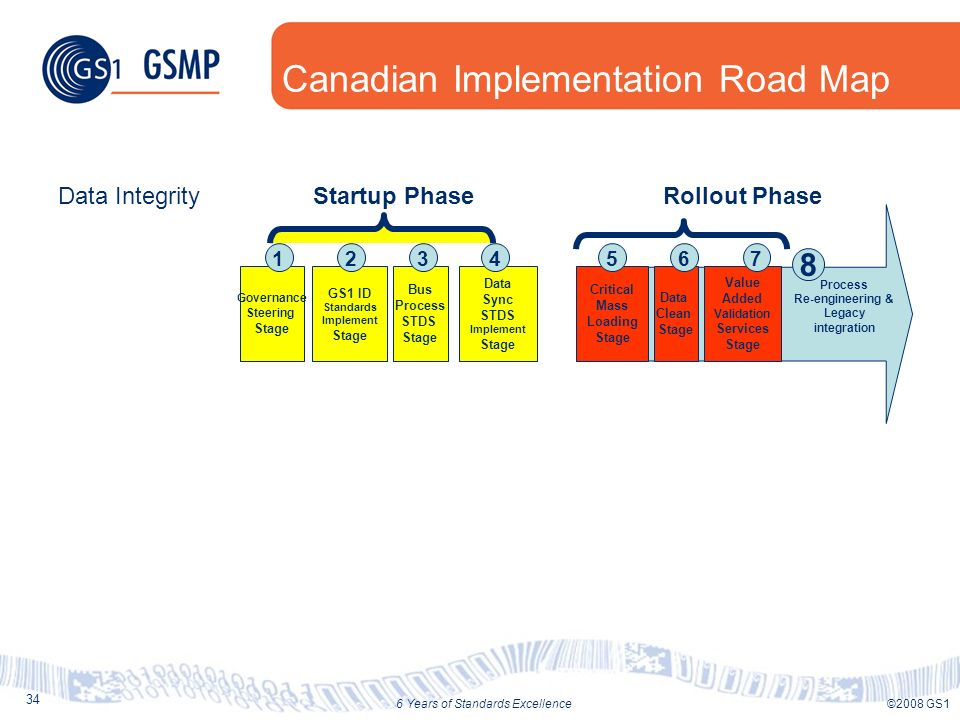 34 ©2008 GS16 Years of Standards Excellence Canadian Implementation Road Map Value Added Validation Services Stage Data Clean Stage Critical Mass Load