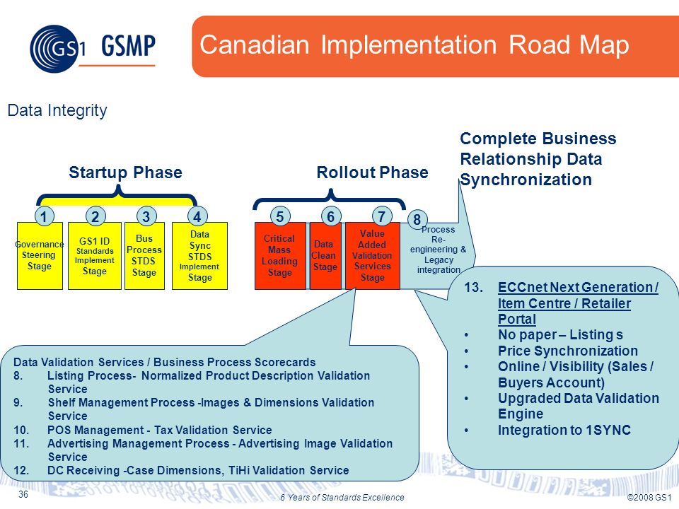 36 ©2008 GS16 Years of Standards Excellence Canadian Implementation Road Map Value Added Validation Services Stage Data Clean Stage Critical Mass Load
