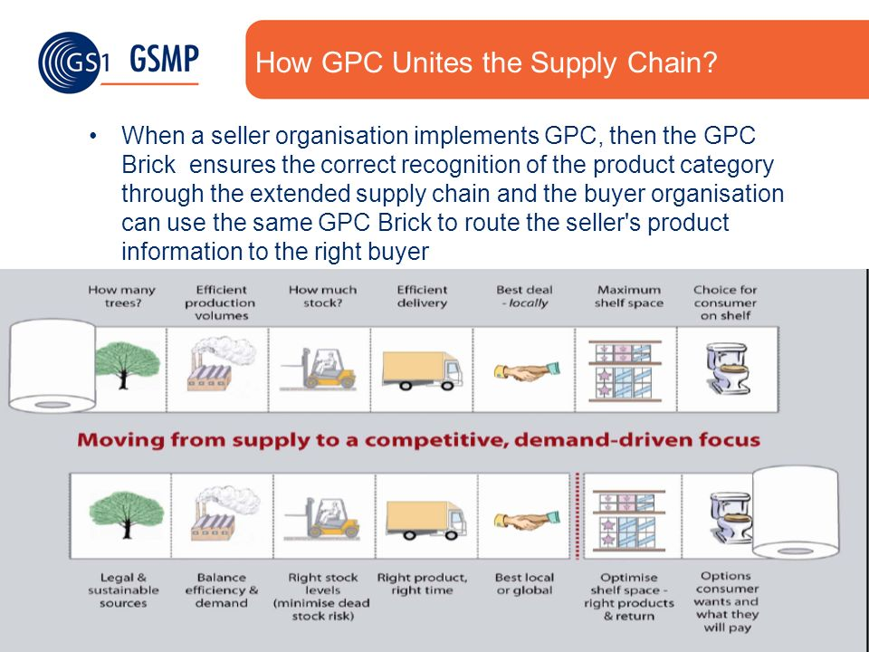 6 ©2008 GS16 Years of Standards Excellence How GPC Unites the Supply Chain? When a seller organisation implements GPC, then the GPC Brick ensures the