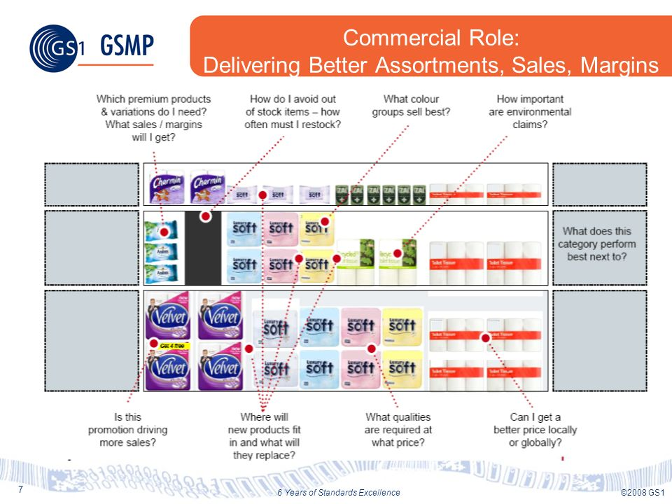28 ©2008 GS16 Years of Standards Excellence Wal-Marts interest in GPC Product Classification Allow Buyers to subscribe (via GDS) to the product groupings they are interested in.