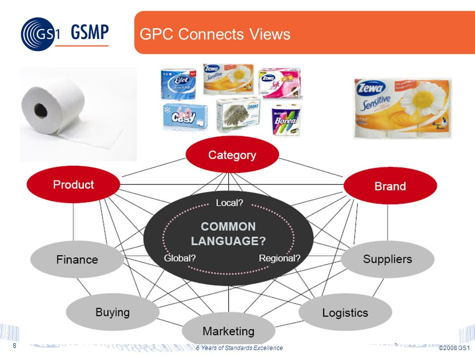 29 ©2008 GS16 Years of Standards Excellence Wal-Marts interest in GPC Product Attributes (contin) Use to associate or group products for: Business Intelligence reporting & analytics Planning & Budgeting Replenishment settings Compliance management Merchandising e.g.