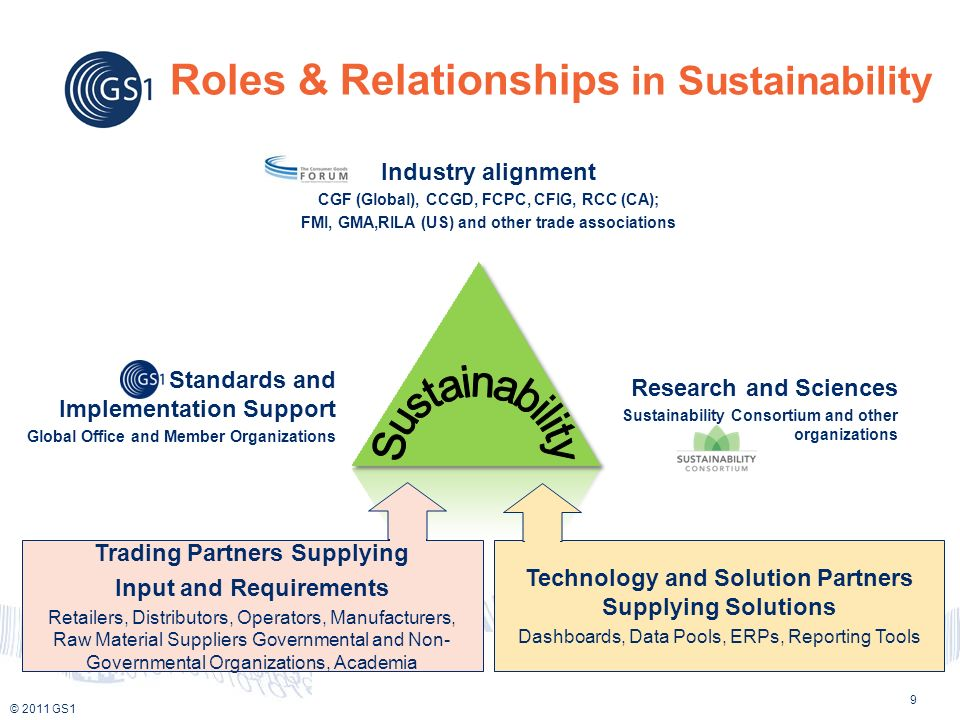 © 2011 GS1 Creating value together with global standards Roles & Relationships in Sustainability Trading Partners Supplying Input and Requirements Retailers, Distributors, Operators, Manufacturers, Raw Material Suppliers Governmental and Non- Governmental Organizations, Academia Technology and Solution Partners Supplying Solutions Dashboards, Data Pools, ERPs, Reporting Tools Industry alignment CGF (Global), CCGD, FCPC, CFIG, RCC (CA); FMI, GMA,RILA (US) and other trade associations Standards and Implementation Support Global Office and Member Organizations Research and Sciences Sustainability Consortium and other organizations 9