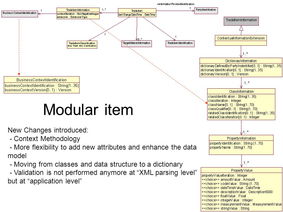 New Changes introduced: - Context Methodology - More flexibility to add new attributes and enhance the data model - Moving from classes and data structure to a dictionary - Validation is not performed anymore at XML parsing level but at application level Modular item