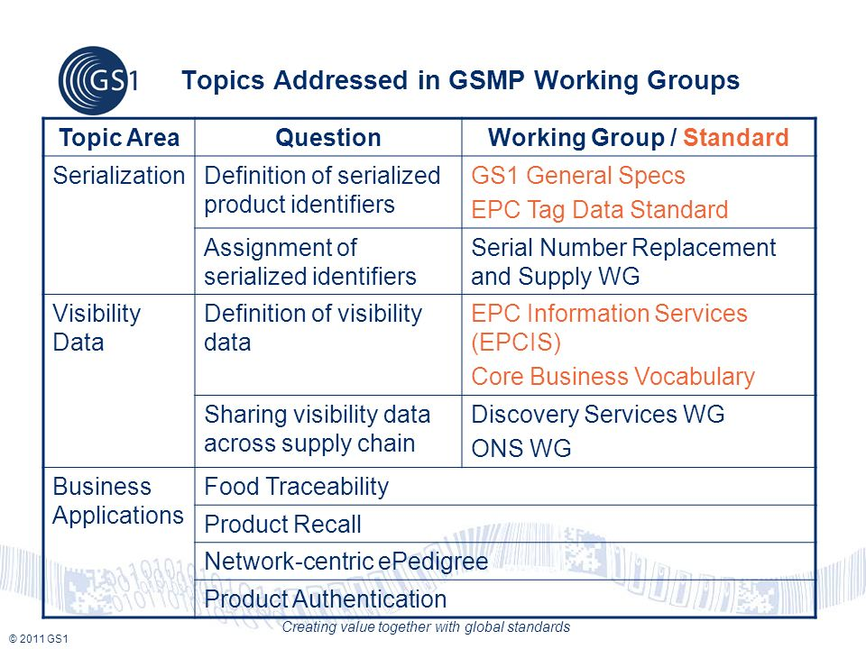© 2011 GS1 Creating value together with global standards Topics Addressed in GSMP Working Groups Topic AreaQuestionWorking Group / Standard Serializat