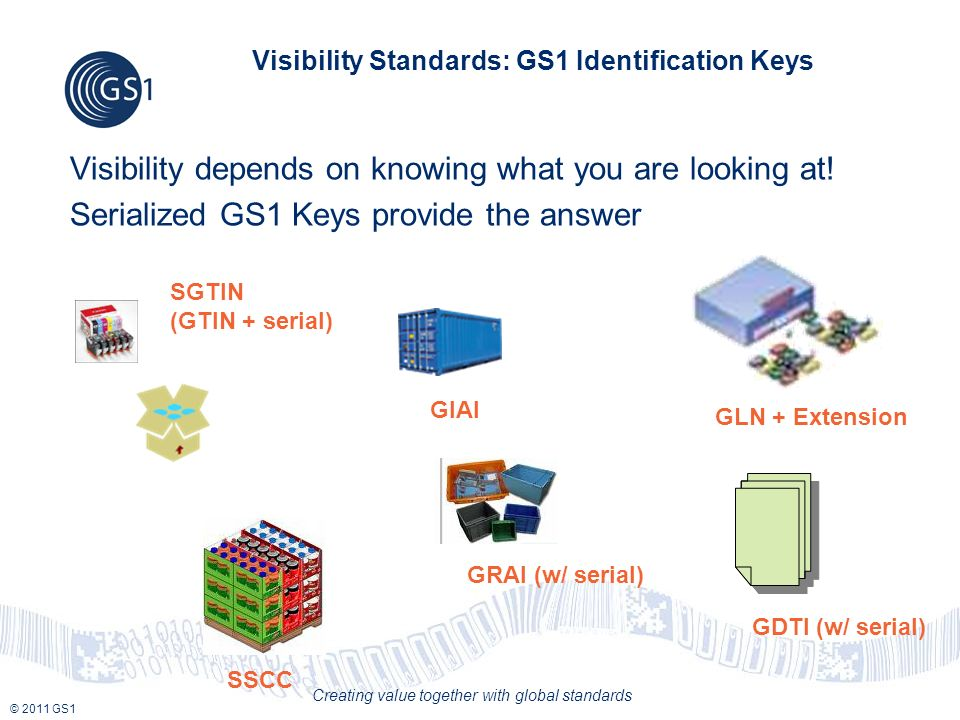 © 2011 GS1 Creating value together with global standards Visibility Standards: GS1 Identification Keys Visibility depends on knowing what you are look